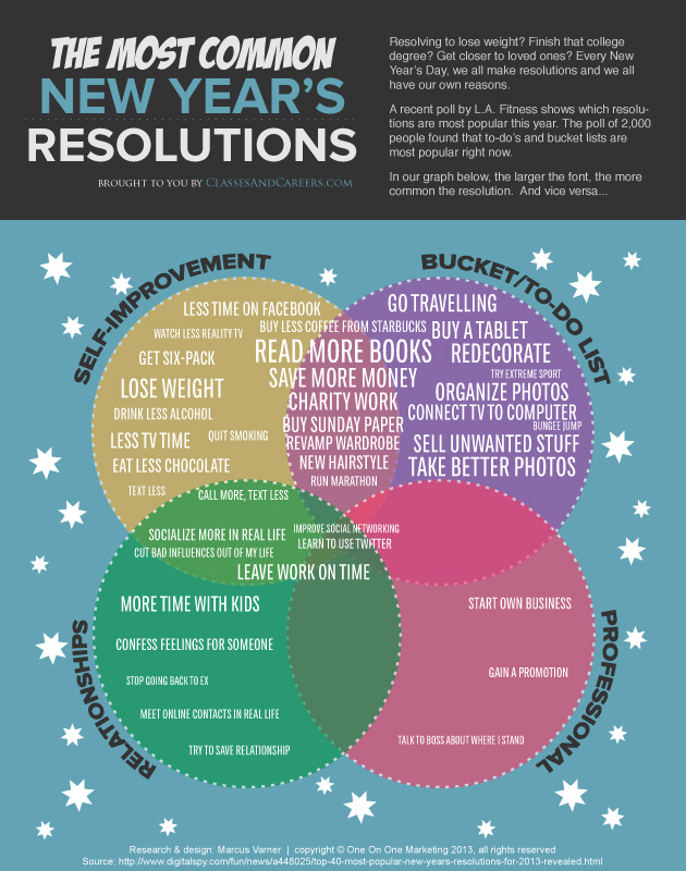 Infographic-Most-Common-New-Years-Resolutions