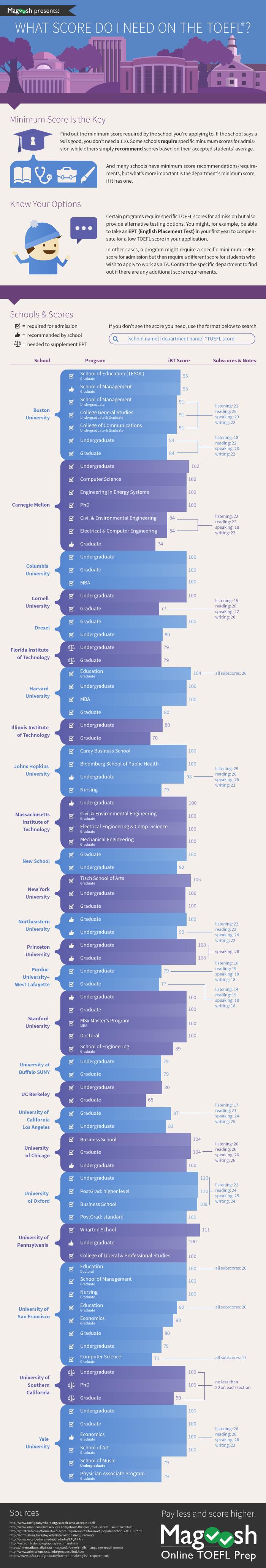MagooshTOEFL Score Infographic
